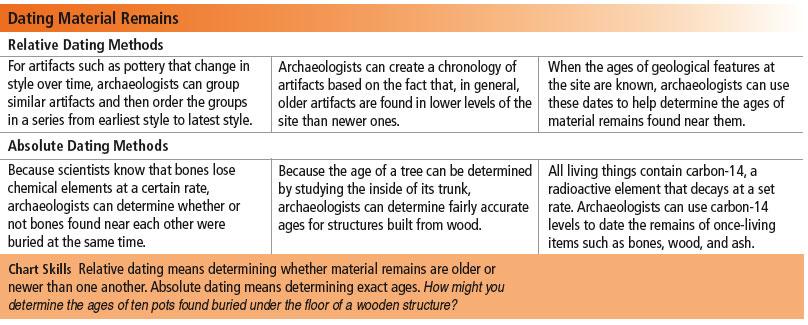 Dating arrowheads